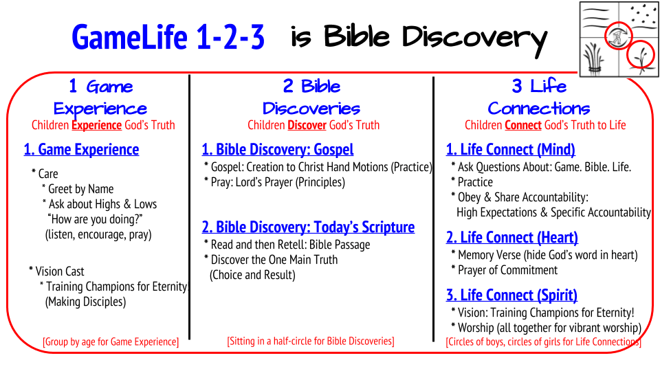 GameLife 1-2-3 is Bible Discovery for Children